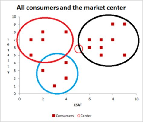 How to Solve Market Sizing Questions: Consulting Interview